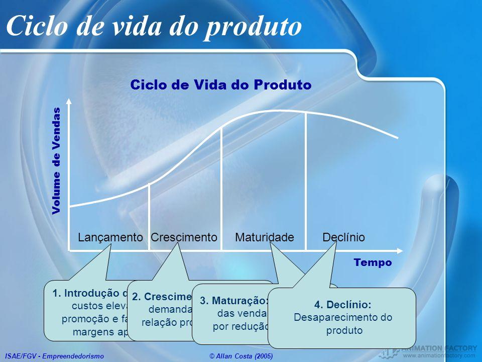 ISAE/FGV - Empreendedorismo© Allan Costa (2005) Ciclo de vida do produto Lançamento Crescimento Maturidade Declínio Volume de Vendas Tempo Ciclo de Vi