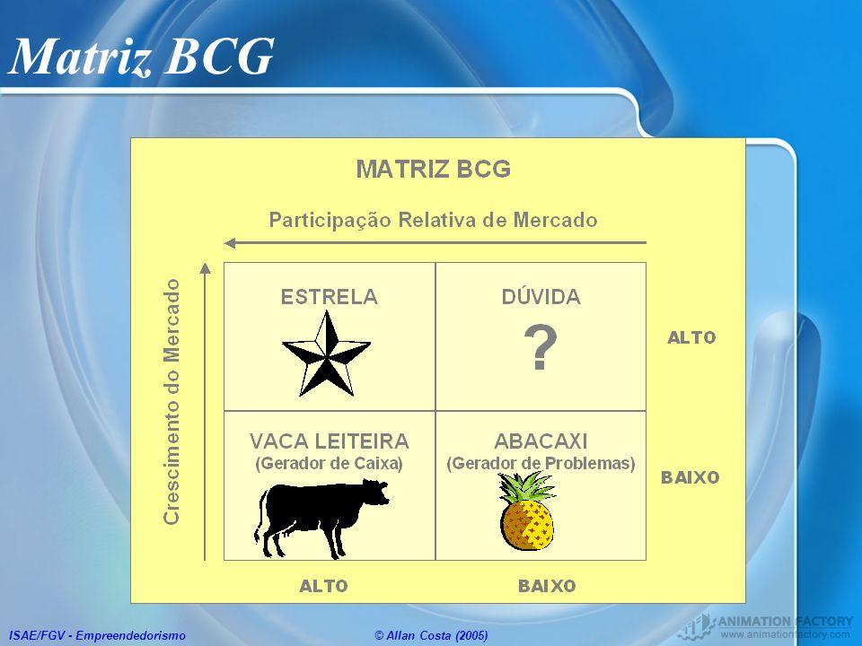 ISAE/FGV - Empreendedorismo© Allan Costa (2005) Matriz BCG