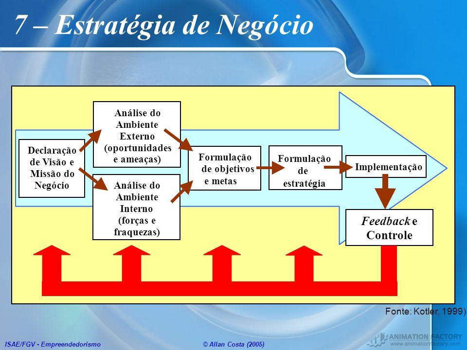 ISAE/FGV - Empreendedorismo© Allan Costa (2005) 7 – Estratégia de Negócio Declaração de Visão e Missão do Negócio Análise do Ambiente Externo (oportun