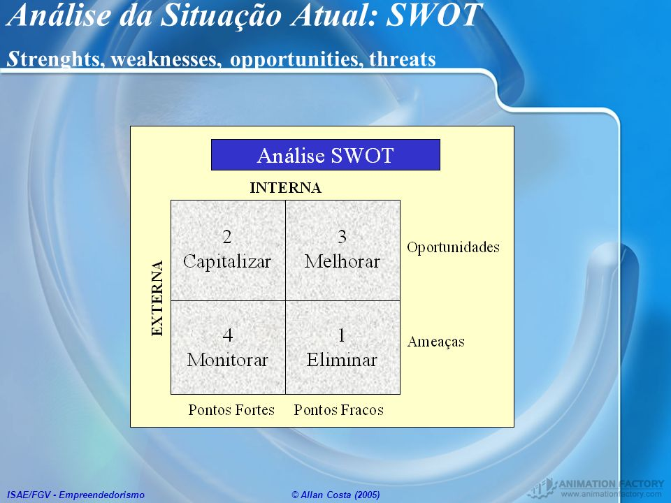 ISAE/FGV - Empreendedorismo© Allan Costa (2005) Análise da Situação Atual: SWOT s trenghts, weaknesses, opportunities, threats