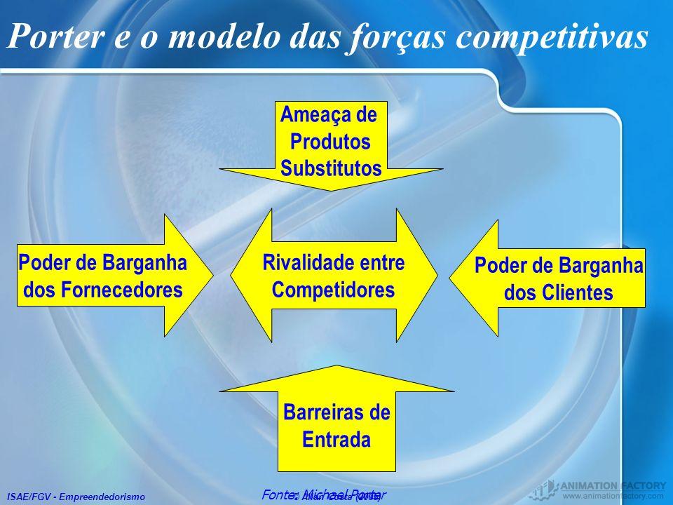 ISAE/FGV - Empreendedorismo© Allan Costa (2005) Rivalidade entre Competidores Poder de Barganha dos Fornecedores Poder de Barganha dos Clientes Barrei