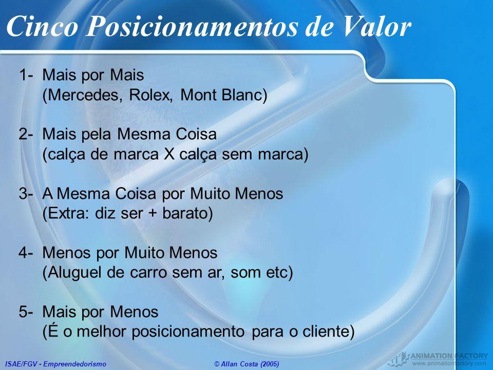 ISAE/FGV - Empreendedorismo© Allan Costa (2005) Cinco Posicionamentos de Valor 1- Mais por Mais (Mercedes, Rolex, Mont Blanc) 2- Mais pela Mesma Coisa