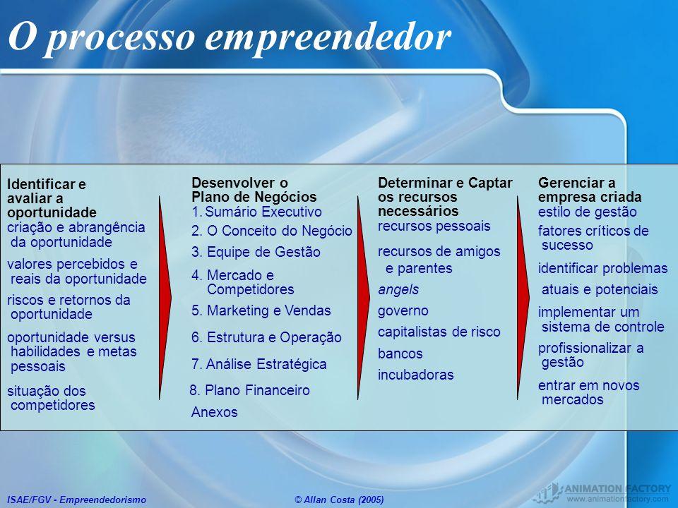 ISAE/FGV - Empreendedorismo© Allan Costa (2005) Gerenciar a empresa criada estilo de gestão fatores críticos de sucesso identificar problemas atuais e