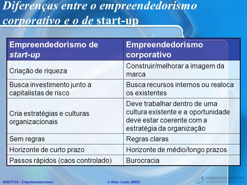 ISAE/FGV - Empreendedorismo© Allan Costa (2005) Diferenças entre o empreendedorismo corporativo e o de start-up Empreendedorismo de start-up Empreende