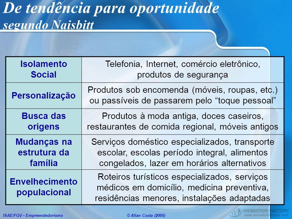 ISAE/FGV - Empreendedorismo© Allan Costa (2005) De tendência para oportunidade segundo Naisbitt Isolamento Social Telefonia, Internet, comércio eletrô