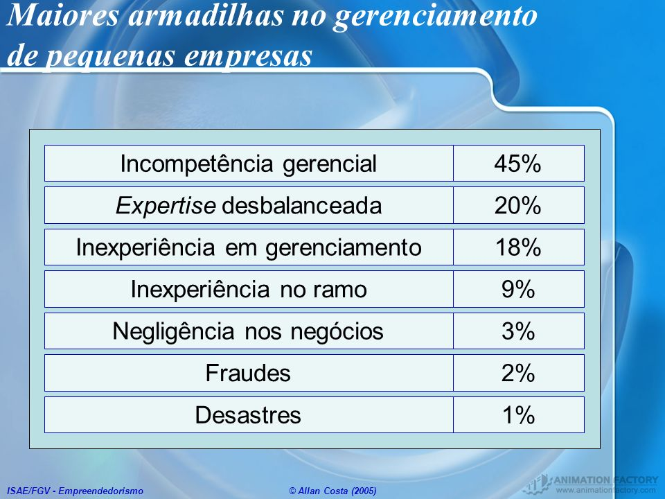 ISAE/FGV - Empreendedorismo© Allan Costa (2005) Maiores armadilhas no gerenciamento de pequenas empresas Incompetência gerencial45% Inexperiência no r