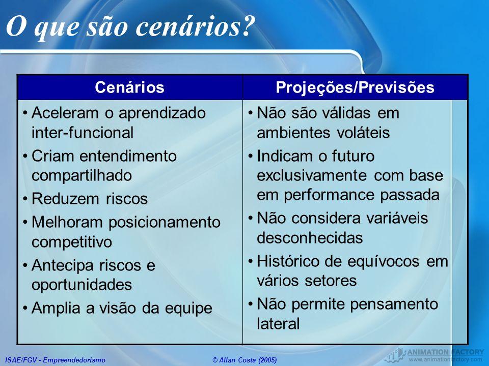 ISAE/FGV - Empreendedorismo© Allan Costa (2005) O que são cenários? CenáriosProjeções/Previsões Aceleram o aprendizado inter-funcional Criam entendime