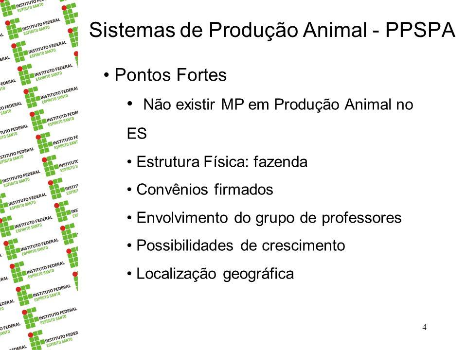 Sistemas de Produção Animal - PPSPA 4 Pontos Fortes Não existir MP em Produção Animal no ES Estrutura Física: fazenda Convênios firmados Envolvimento do grupo de professores Possibilidades de crescimento Localização geográfica