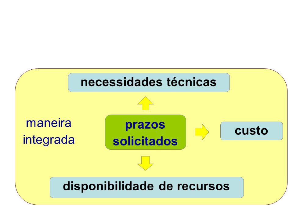 necessidades técnicas custo disponibilidade de recursos prazos solicitados maneira integrada
