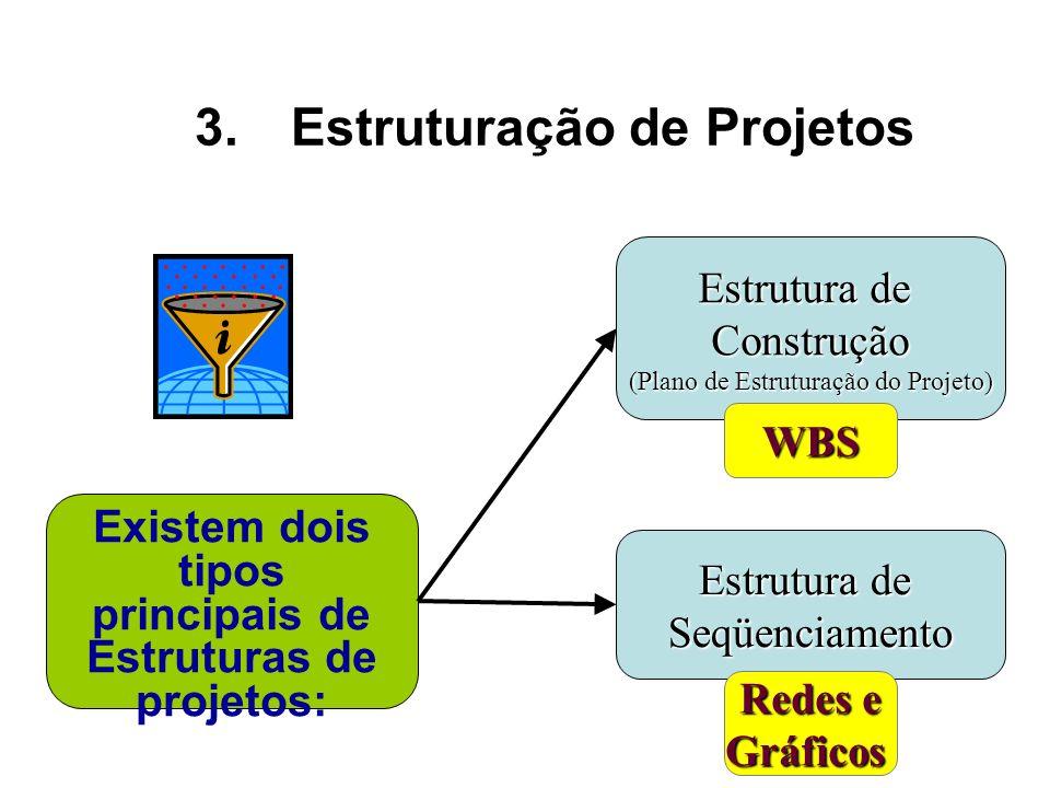 Estrutura de Construção (Plano de Estruturação do Projeto) Estrutura de Seqüenciamento Existem dois tipos principais de Estruturas de projetos: WBS Re
