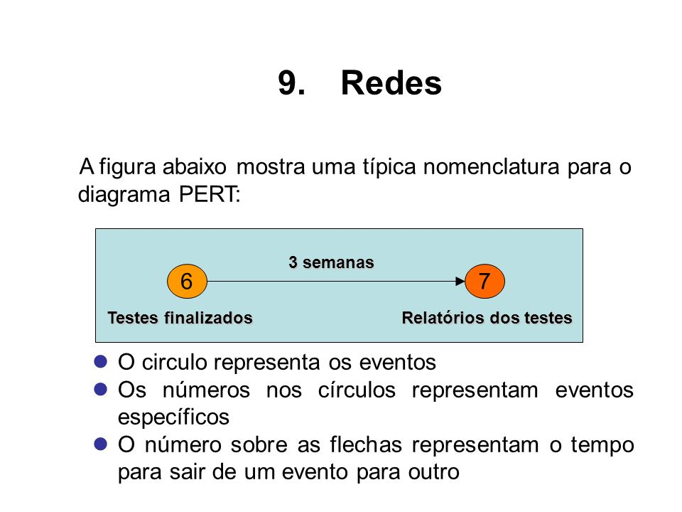 A figura abaixo mostra uma típica nomenclatura para o diagrama PERT: O circulo representa os eventos Os números nos círculos representam eventos espec