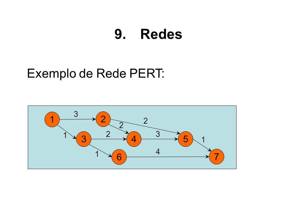 Exemplo de Rede PERT: 9.Redes 1 2 3 1 2 4 3 34 6 5 7 2 2 1 1