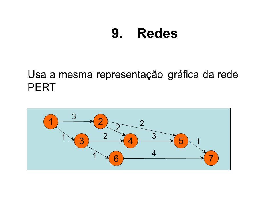 Usa a mesma representação gráfica da rede PERT 1 2 3 1 2 4 3 34 6 5 7 2 2 1 1 9.Redes