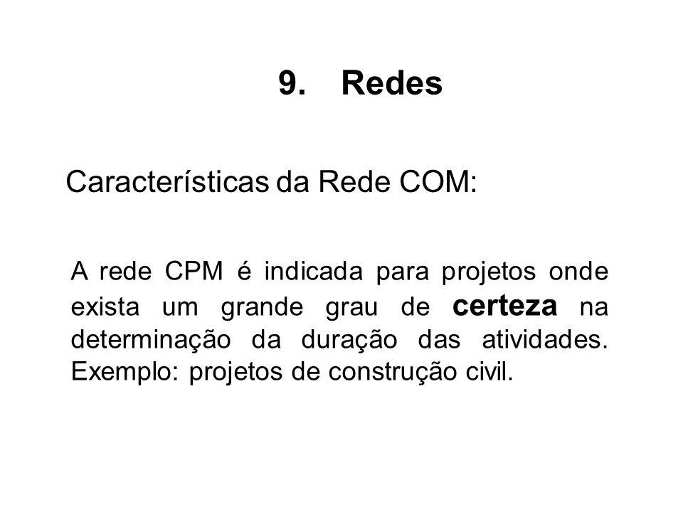 A rede CPM é indicada para projetos onde exista um grande grau de certeza na determinação da duração das atividades. Exemplo: projetos de construção c