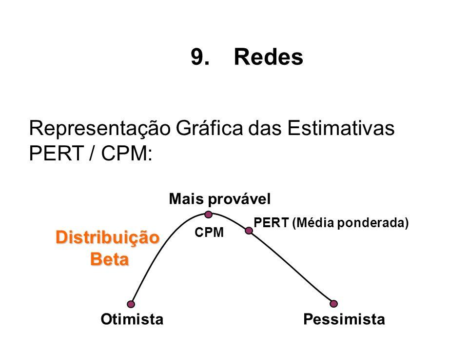 OtimistaPessimista Mais provável PERT (Média ponderada) Distribuição Beta Beta CPM Representação Gráfica das Estimativas PERT / CPM: 9.Redes