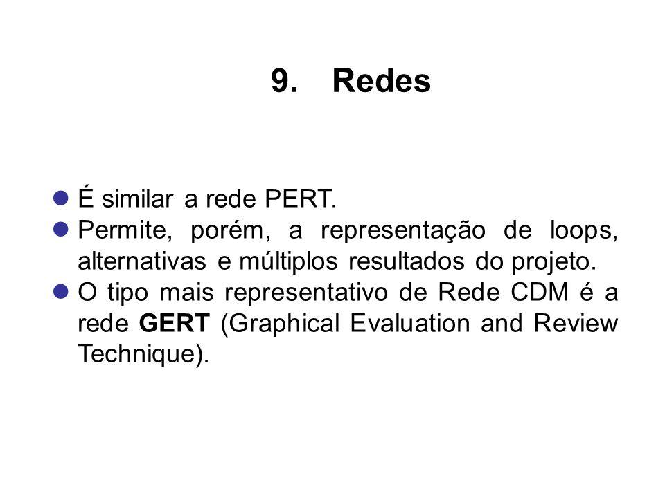 É similar a rede PERT. Permite, porém, a representação de loops, alternativas e múltiplos resultados do projeto. O tipo mais representativo de Rede CD