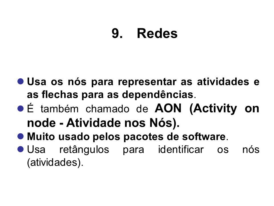 Usa os nós para representar as atividades e as flechas para as dependências. É também chamado de AON (Activity on node - Atividade nos Nós). Muito usa