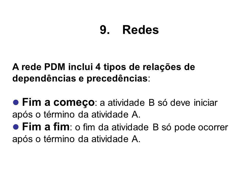 A rede PDM inclui 4 tipos de relações de dependências e precedências: Fim a começo : a atividade B só deve iniciar após o término da atividade A. Fim