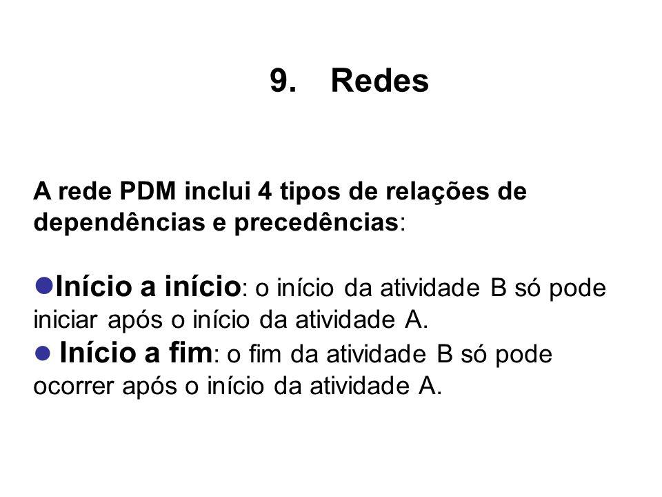 A rede PDM inclui 4 tipos de relações de dependências e precedências: Início a início : o início da atividade B só pode iniciar após o início da ativi