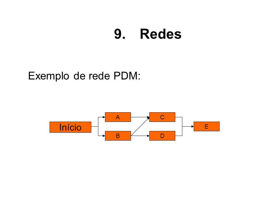 Exemplo de rede PDM: Início A B C D E 9.Redes