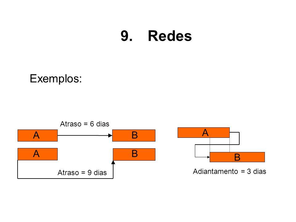 Exemplos: 9.Redes A B Adiantamento = 3 dias A Atraso = 6 dias Atraso = 9 dias B BA