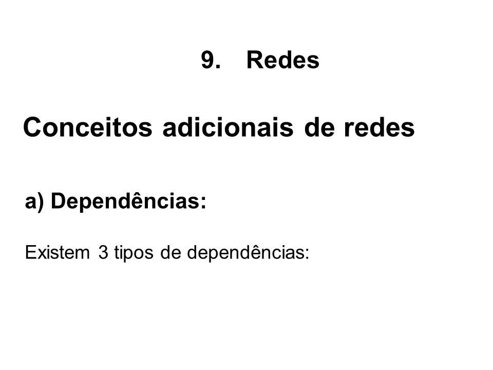 a) Dependências: Existem 3 tipos de dependências: Conceitos adicionais de redes 9.Redes