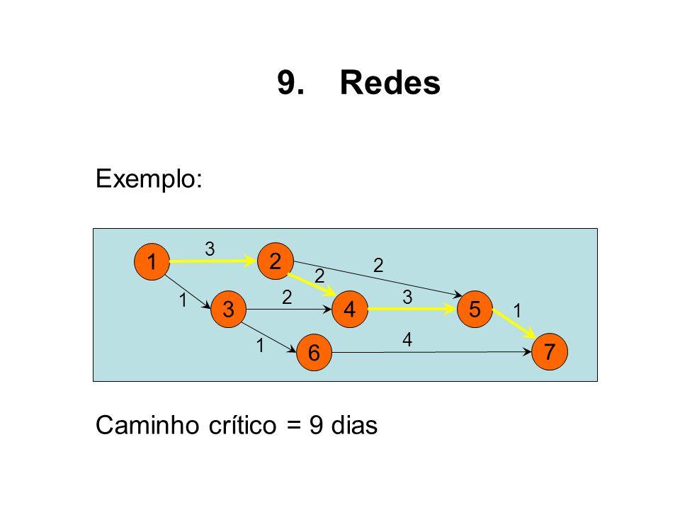 Exemplo: 1 2 3 1 2 4 3 34 6 5 7 2 2 1 1 Caminho crítico = 9 dias