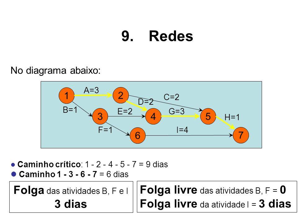 No diagrama abaixo: Caminho crítico: 1 - 2 - 4 - 5 - 7 = 9 dias Caminho 1 - 3 - 6 - 7 = 6 dias Folga das atividades B, F e I 3 dias Folga livre das at