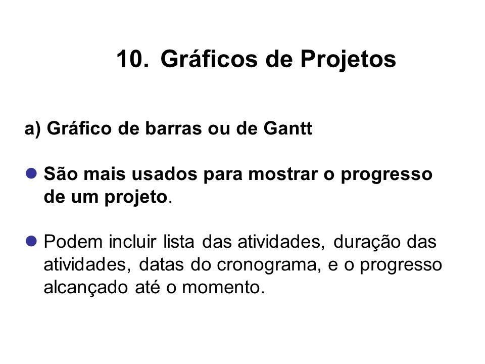 a) Gráfico de barras ou de Gantt São mais usados para mostrar o progresso de um projeto. Podem incluir lista das atividades, duração das atividades, d
