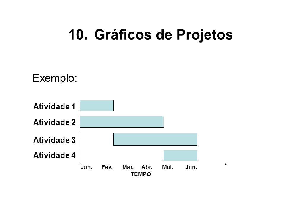 Exemplo: Atividade 1 Atividade 2 Atividade 3 Atividade 4 Jan.Fev.Mar.Abr.Mai.Jun. TEMPO 10.Gráficos de Projetos
