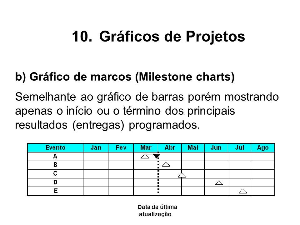 b) Gráfico de marcos (Milestone charts) Semelhante ao gráfico de barras porém mostrando apenas o início ou o término dos principais resultados (entreg