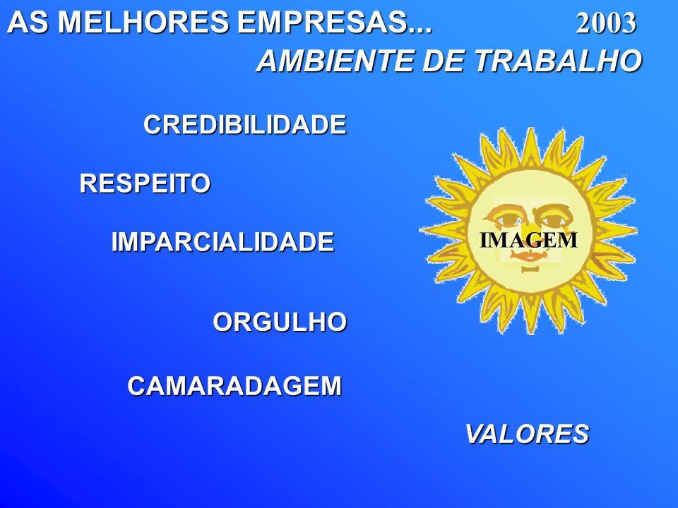 AS MELHORES EMPRESAS... AMBIENTE DE TRABALHO AMBIENTE DE TRABALHOCREDIBILIDADE RESPEITO IMPARCIALIDADE ORGULHO CAMARADAGEM VALORES IMAGEM2003