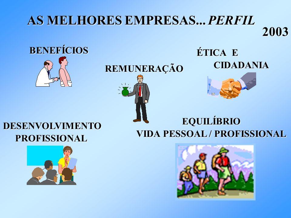 AS MELHORES EMPRESAS... PERFIL 2003 BENEFÍCIOS REMUNERAÇÃO ÉTICA E CIDADANIA CIDADANIA DESENVOLVIMENTO PROFISSIONAL PROFISSIONAL EQUILÍBRIO VIDA PESSO