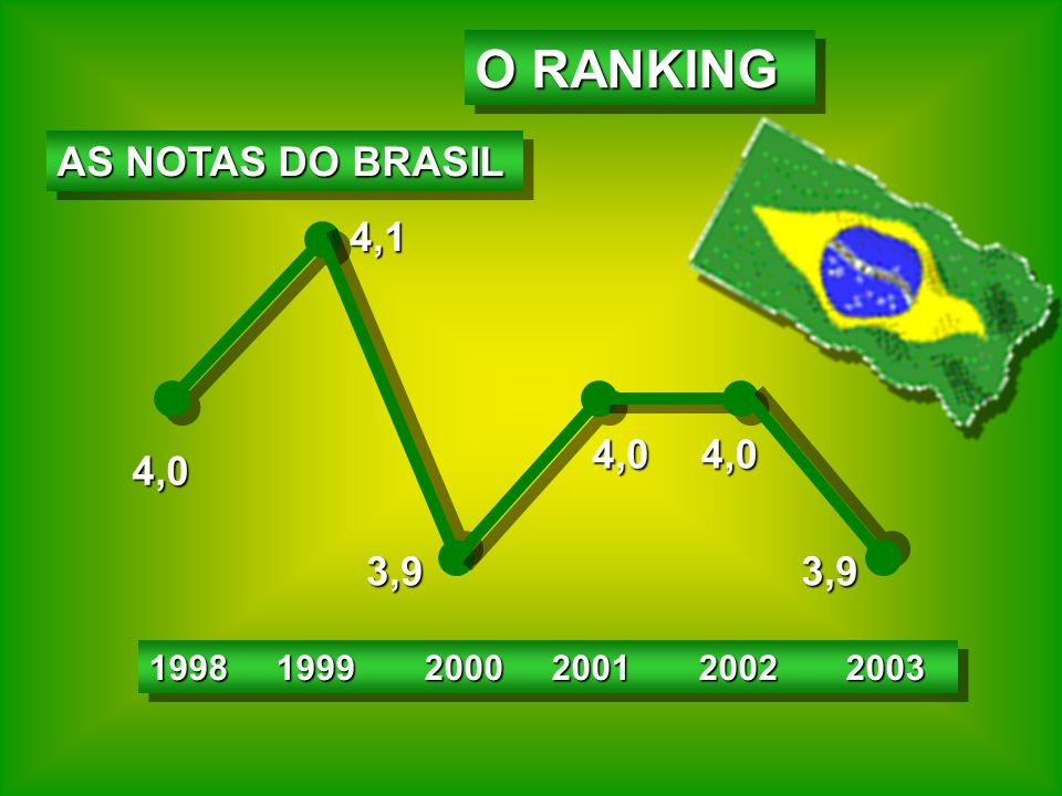1998 1999 2000 2001 20022003 1998 1999 2000 2001 2002 2003 4,0 4,1 3,9 4,04,0 3,9 O RANKING AS NOTAS DO BRASIL