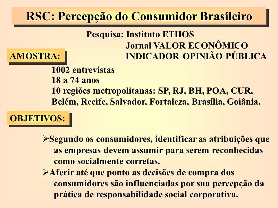 RSC: Percepção do Consumidor Brasileiro Pesquisa: Instituto ETHOS Jornal VALOR ECONÔMICO INDICADOR OPINIÃO PÚBLICA AMOSTRA: 1002 entrevistas 18 a 74 a