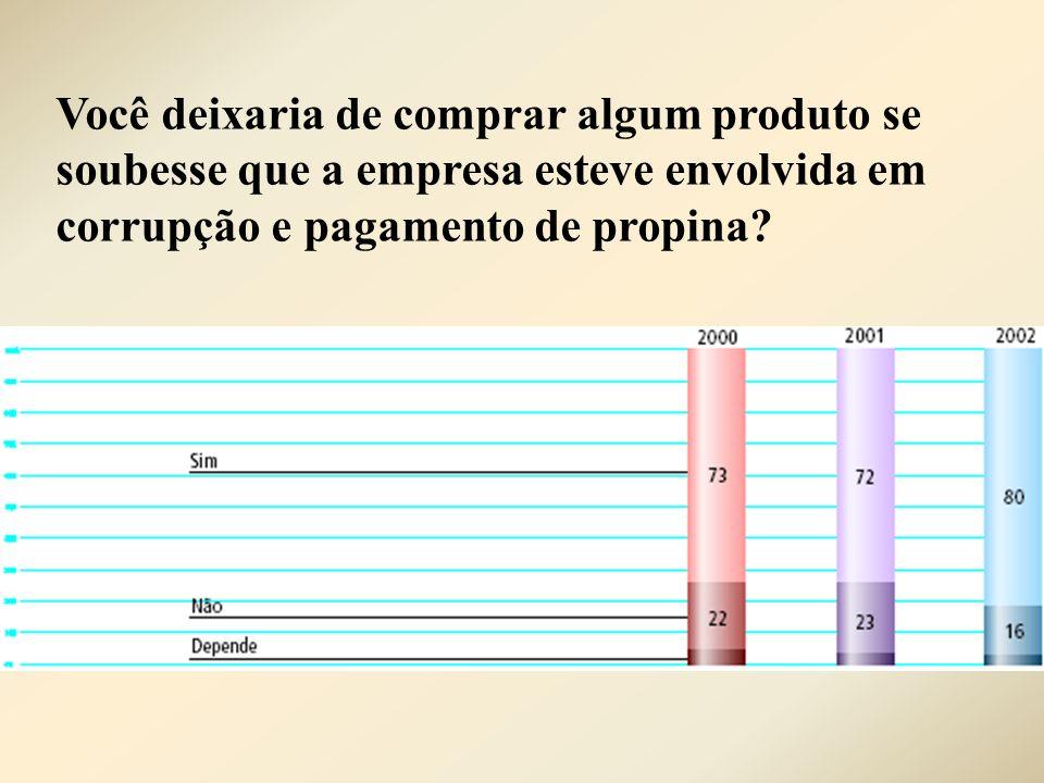 Você deixaria de comprar algum produto se soubesse que a empresa esteve envolvida em corrupção e pagamento de propina?