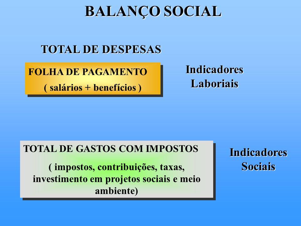 BALANÇO SOCIAL TOTAL DE DESPESAS FOLHA DE PAGAMENTO ( salários + benefícios ) FOLHA DE PAGAMENTO ( salários + benefícios ) Indicadores Laboriais TOTAL