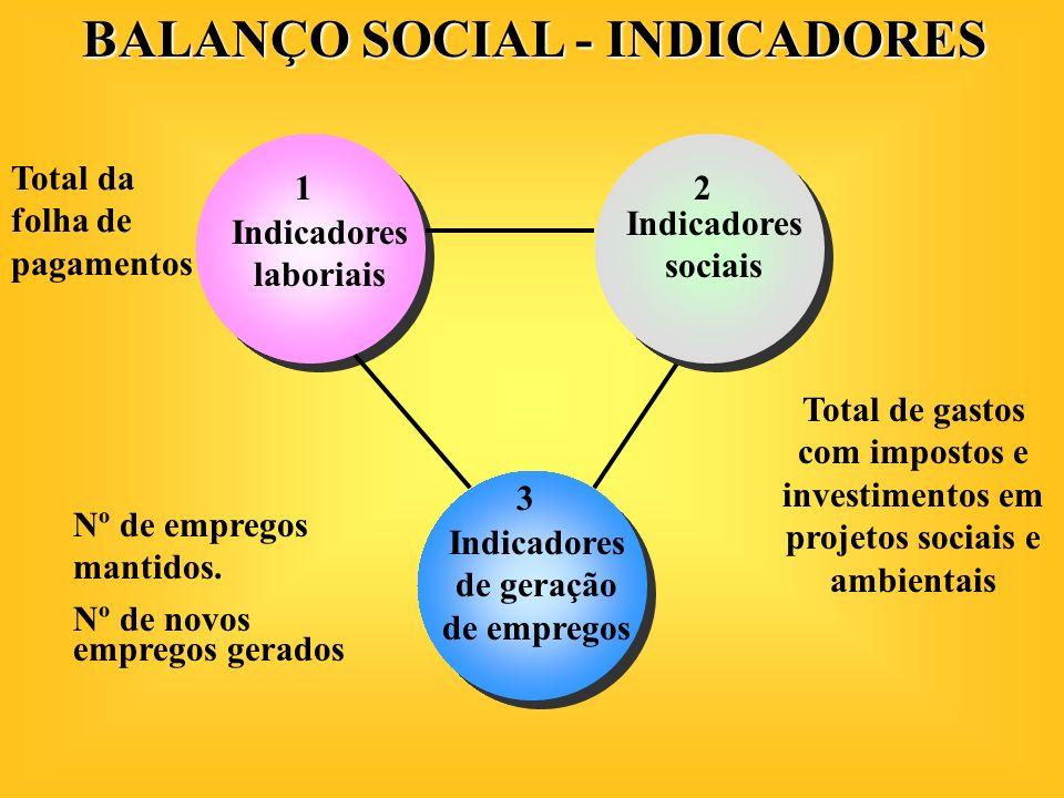 BALANÇO SOCIAL - INDICADORES Indicadores laboriais Indicadores sociais Indicadores de geração de empregos Total da folha de pagamentos Nº de empregos
