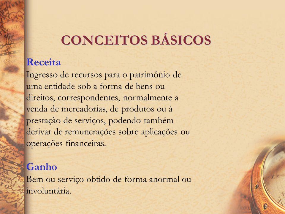 CONCEITOS BÁSICOS GASTO CUSTOS DESPESAS PERDAS Transformação de ativos. · Estoques ·Imobilizado Esforço para gerar receitas · Vendas ·Administrativas