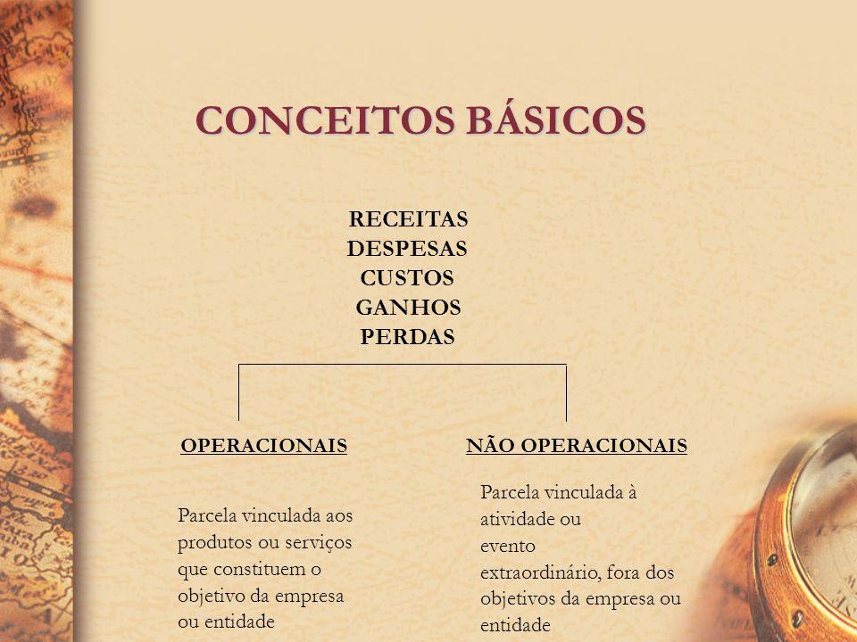 CONCEITOS BÁSICOS Receita Ingresso de recursos para o patrimônio de uma entidade sob a forma de bens ou direitos, correspondentes, normalmente a venda