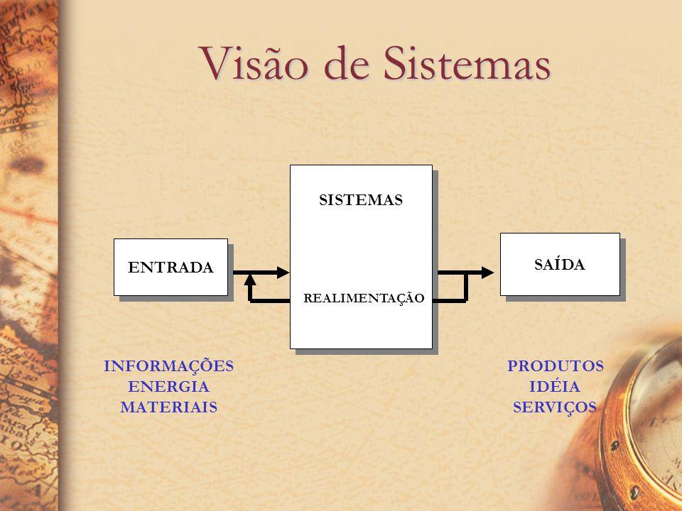ENTRADA SAÍDA SISTEMAS REALIMENTAÇÃO INFORMAÇÕES ENERGIA MATERIAIS PRODUTOS IDÉIA SERVIÇOS Visão de Sistemas