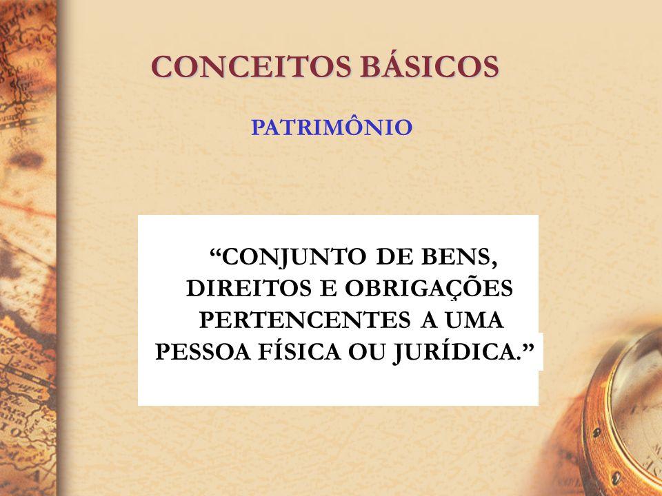CONCEITOS BÁSICOS PASSIVO SENTIDO RESTRITO = EXIGIBILIDADES SENTIDO AMPLO = EXIGIBILIDADES + RECURSOS PRÓPRIOS