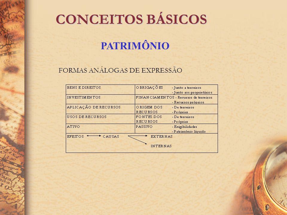 CONCEITOS BÁSICOS PATRIMÔNIO CONJUNTO DE BENS, DIREITOS E OBRIGAÇÕES PERTENCENTES A UMA PESSOA FÍSICA OU JURÍDICA.