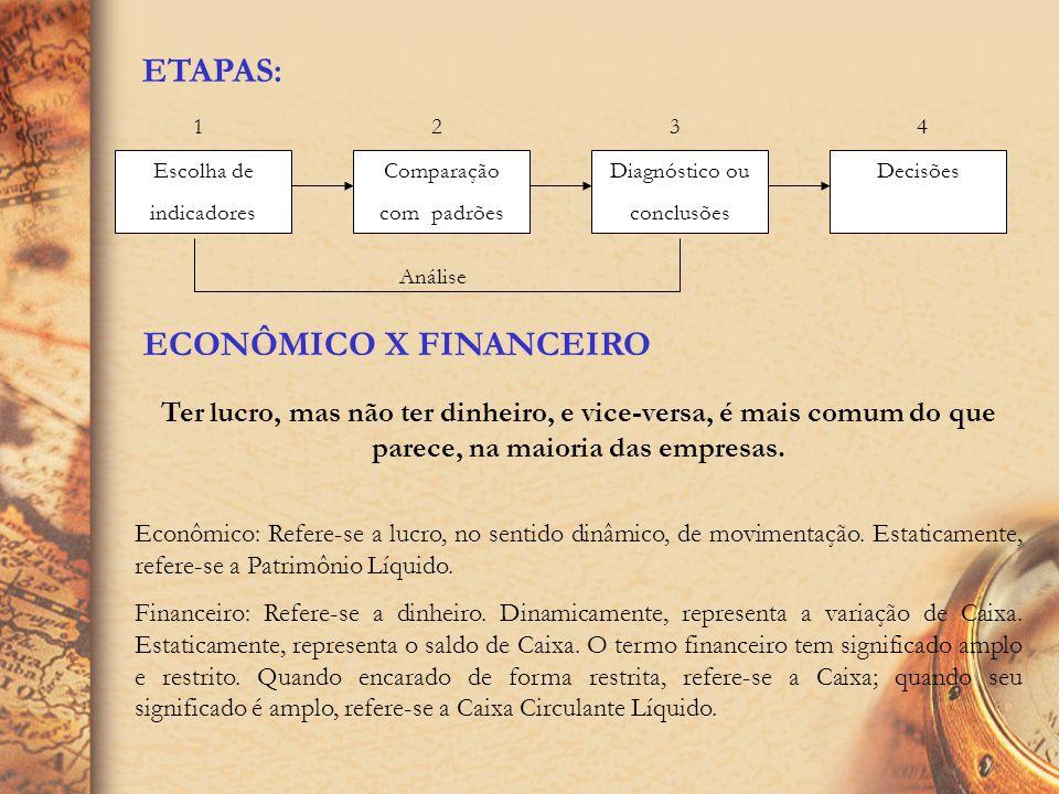 ANÁLISE ECONÔMICO FINANCEIRA DEMONSTRATIVOS E INFORMAÇÕES ADICIONAIS Para a realização da análise econômico-financeira de uma empresa o analista utili