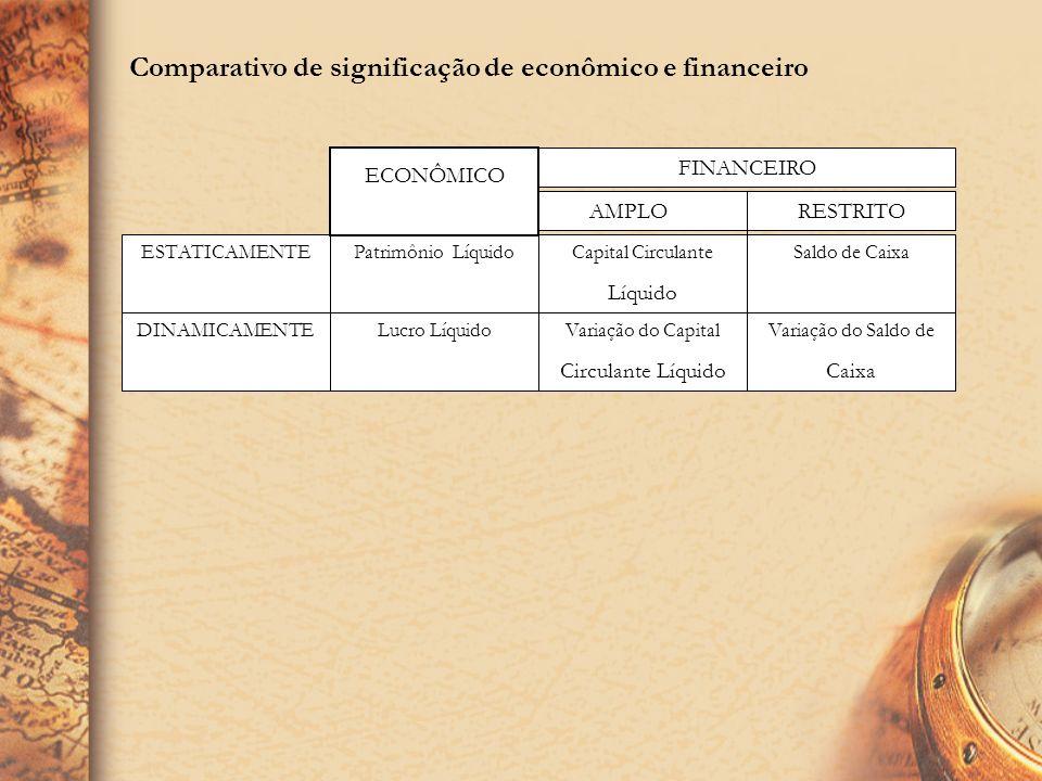 ECONÔMICO X FINANCEIRO Escolha de indicadores Comparação com padrões Diagnóstico ou conclusões Decisões 2134 Análise ETAPAS: Ter lucro, mas não ter di
