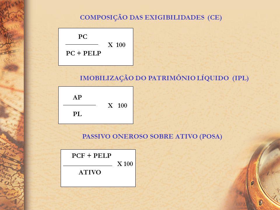 O endividamento de uma empresa pode apresentar as seguintes situações: ATIVO PC PELP PL PC PELP PL PC PELP PL EG=50% O ativo é financiado em igual pro
