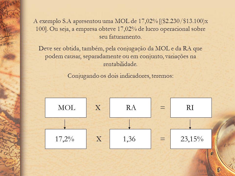 RENTABILIDADE DOS INVESTIMENTOS (RI) RENTABILIDADE DOS INVESTIMENTOS (RI) Receita Operacional Líquida X 100 Ativo Total ROTAÇÃO DO ATIVO (RA) Receita