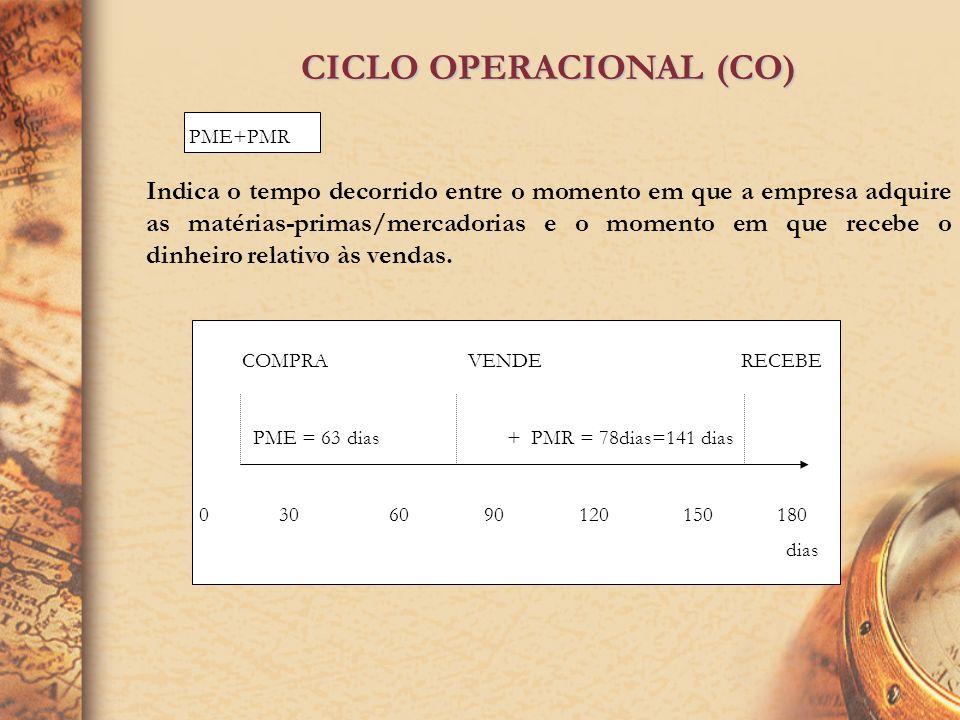 PRAZO MÉDIO DE RECEBIMENTOS (PMR PRAZO MÉDIO DE RECEBIMENTOS (PMR) Clientes X 360 Receita Operacional Bruta PRAZO MÉDIO DE ESTOQUES (PME) Estoques X 3