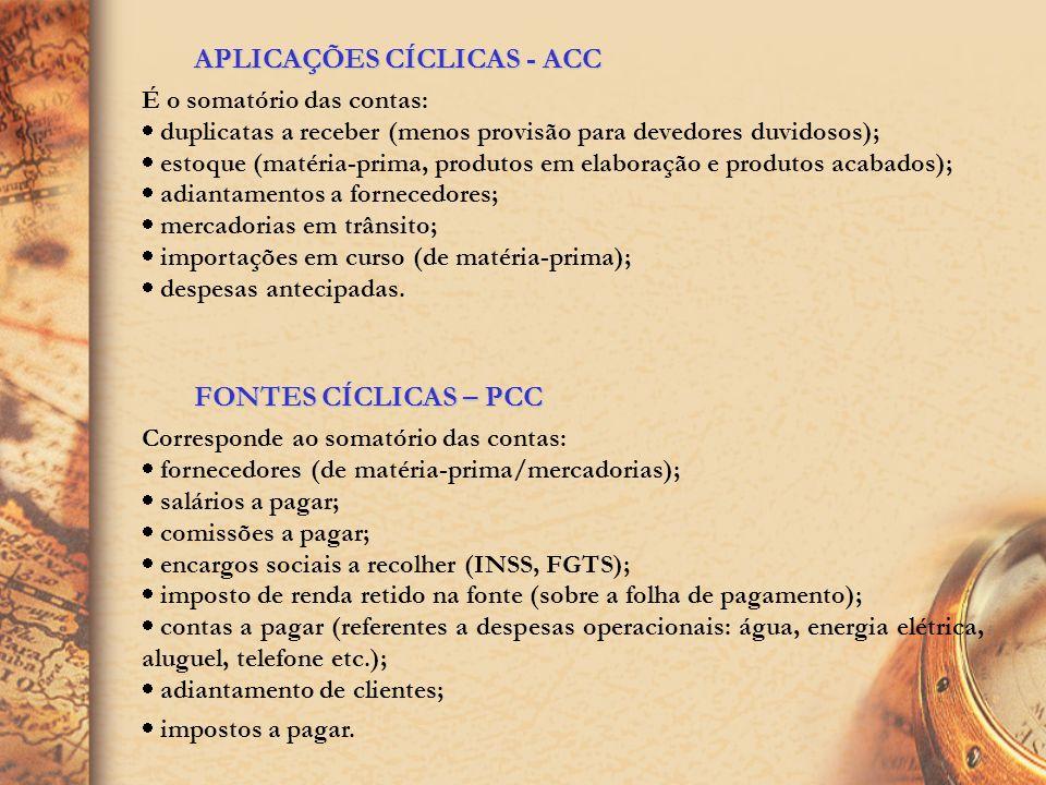 NECESSIDADE DE CAPITAL DE GIRO (NCG) OU INVESTIMENTO OPERACIONAL EM GIRO (IOG) NCG é a diferença entre as aplicações cíclicas (Ativo Circulante Cíclic