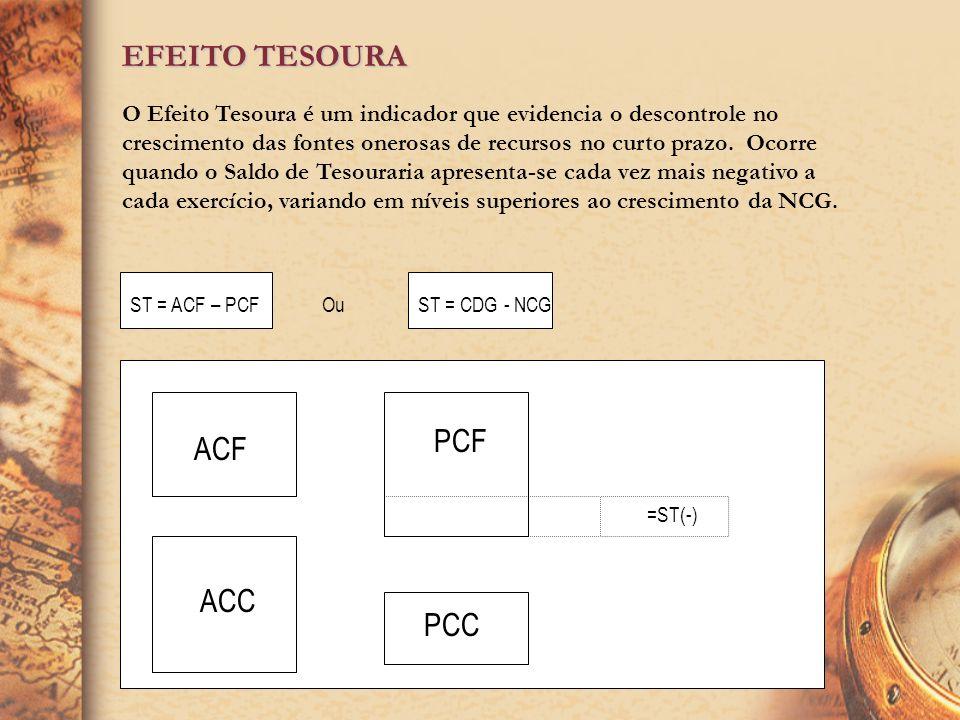 TIPOS DE NCG A NCG ou IOG pode apresentar-se de duas maneiras: Permanente; Sazonal.